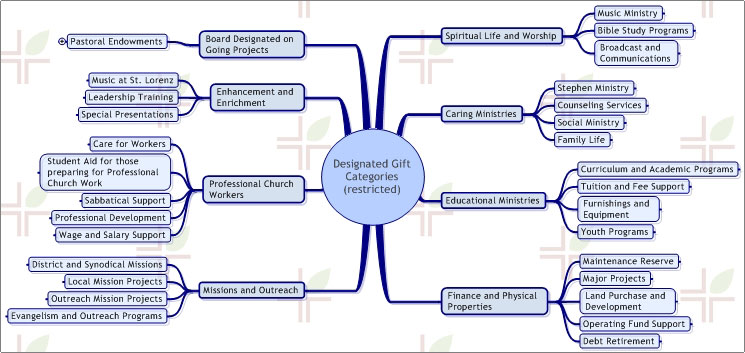 Categories of giving diagram